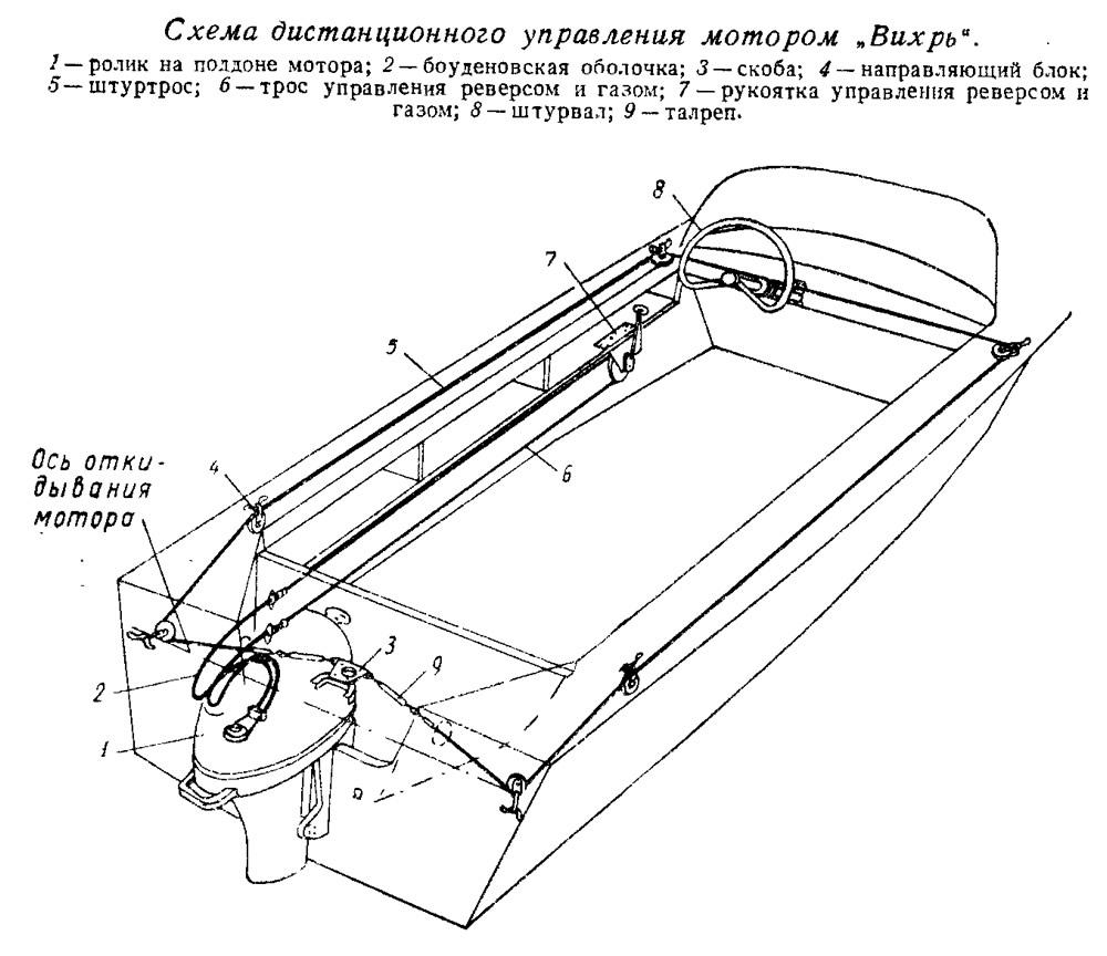 shema_distancionnogo_upravleniya_motorom_vihr.jpg
