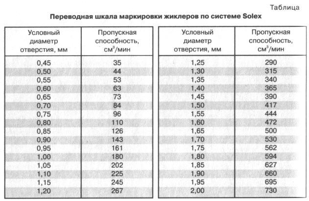 таблица диаметры жиклёров.jpg
